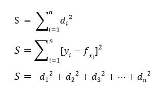 Least Square Method formula