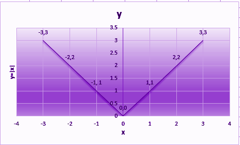 Modulus Function Graph