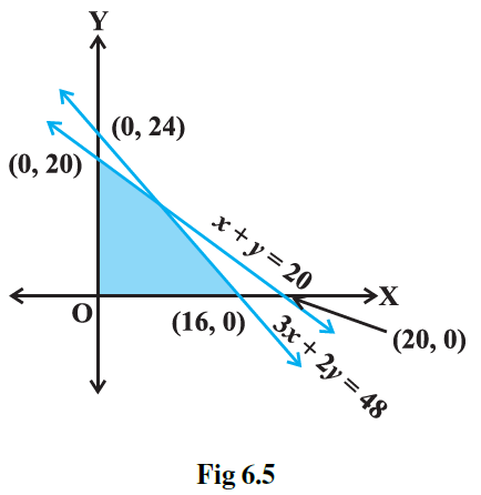 NCERT Exemplar Solutions Class 11 Maths Chapter 6-13