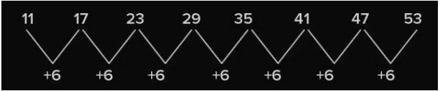 Number Pattern Example