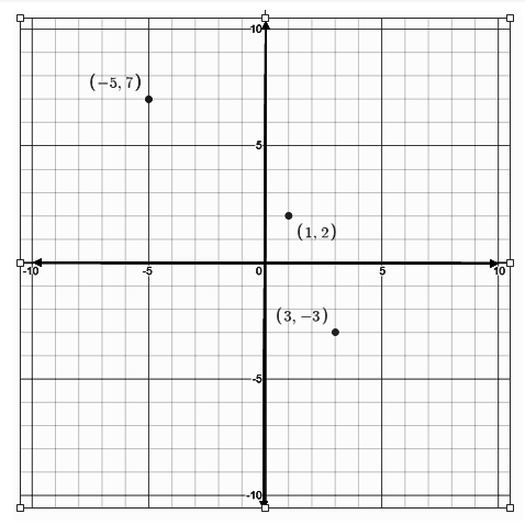 Plotting Ordinates in Coordinate System