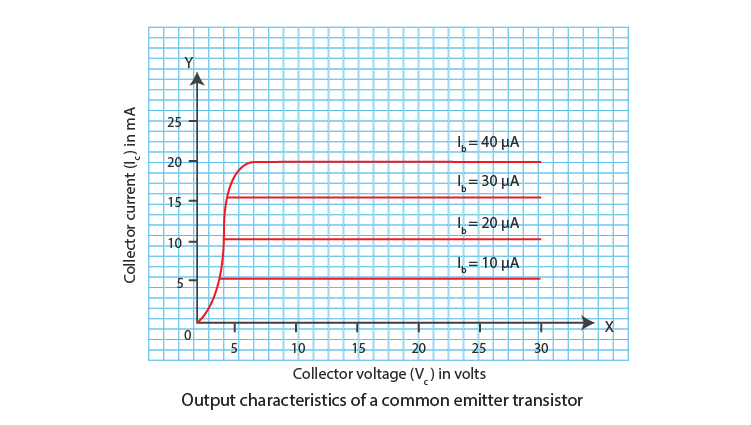 Output Characteristics of a Common-Emitter Transistor