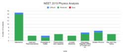 NEET 2019 Physics Analysis