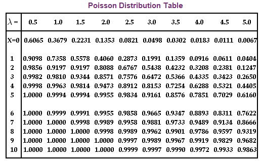 Poisson Distribution Table