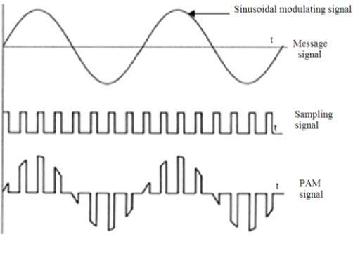 Pulse Amplitude Modulation (PAM)