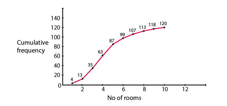 R D Sharma Solutions For Class 10 Maths Chapter 7 Statistics ex 7.6 - 1