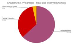 NEET Physics Thermodynamics Analysis