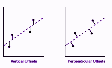 vertical and perpendicular offsets