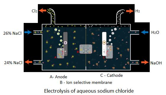 Electrolysis of Aqueous Sodium Chloride