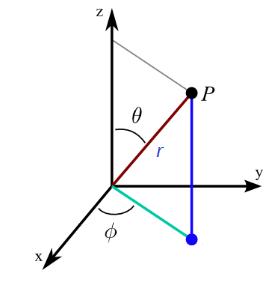 3d polar coordinates