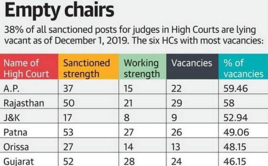 Strength in numbers: On judge vacancies