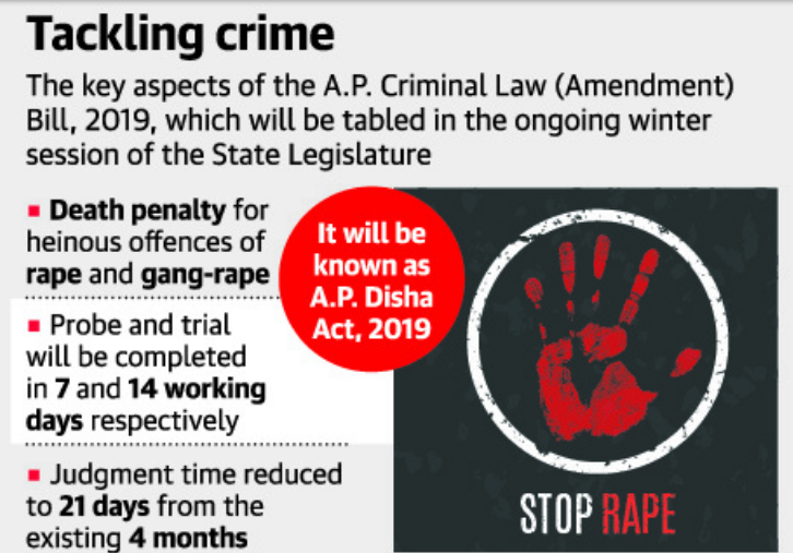 A.P. Cabinet clears Disha Bill to ensure rape verdicts in 21 days