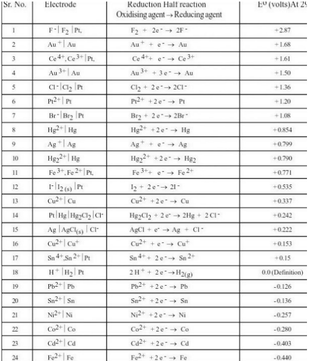 Electrochemical Series Chart
