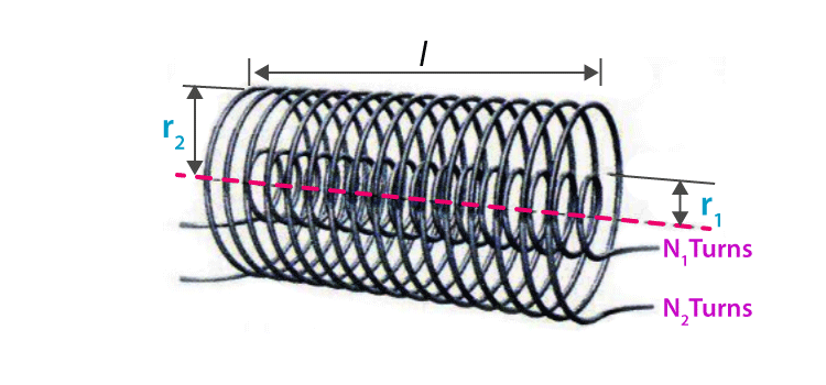 Mutual Inductance of a Coaxial Solenoid