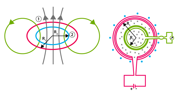 Mutual induction between circular coils