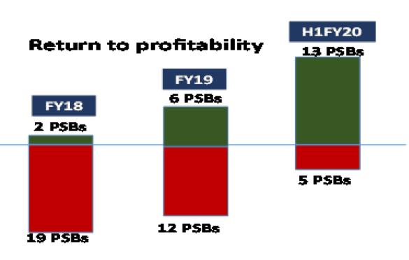 Profitable Banks 2018 to 2020