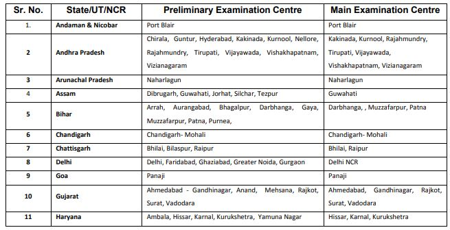 RBI Assistant Exam Centres