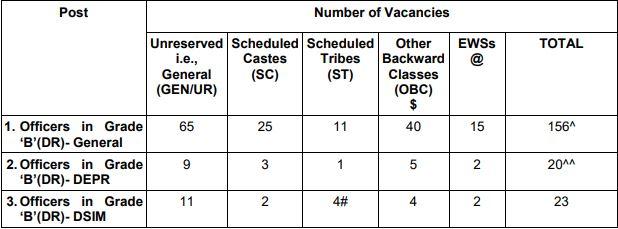 RBI Grade B Vacancy 2019-20