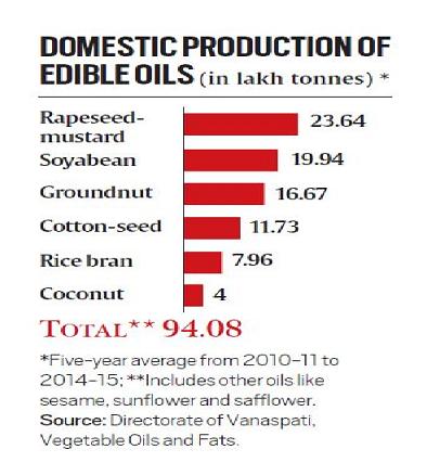 Edible Oilseed Production - Yellow Revolution