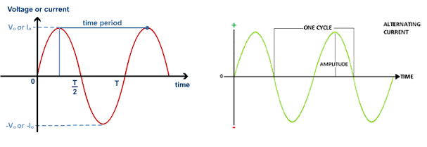 Alternating Current Waveform