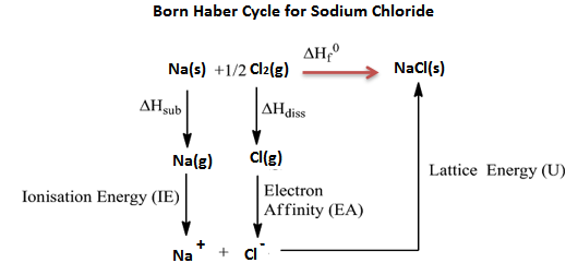 Born Haber Cycle For Sodium Chloride