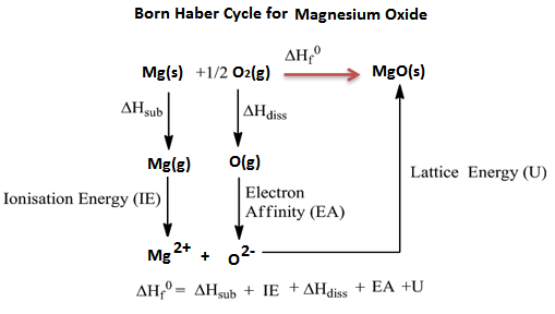 Born Haber Cycle of Magnesium Oxide