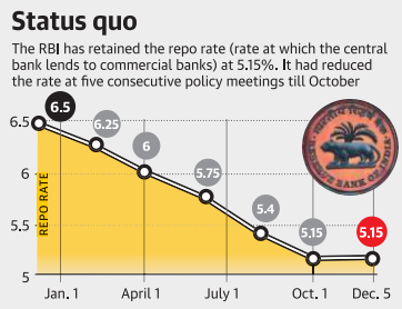 RBI Repo Rate from Jan to Dec 2019 Graph