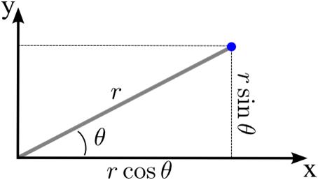 cartesian to polar coordinate