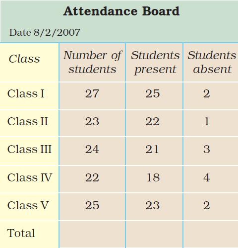 Class 3 Maths - Chapter 13 - 3