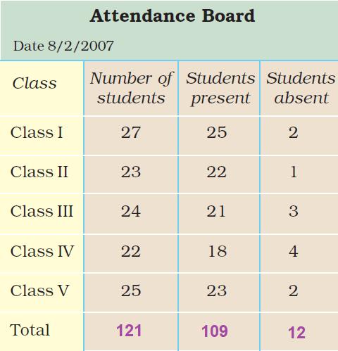 Class 3 Maths - Chapter 13 - 4