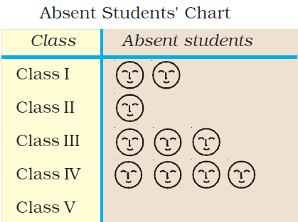 Class 3 Maths - Chapter 13 - 5