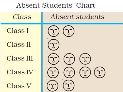 Class 3 Maths - Chapter 13 - 6