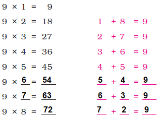 Class 3 Maths Chapter 9 - 6