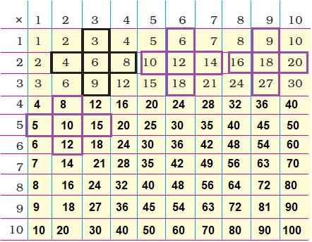Class 3 Maths Chapter 9 - 8