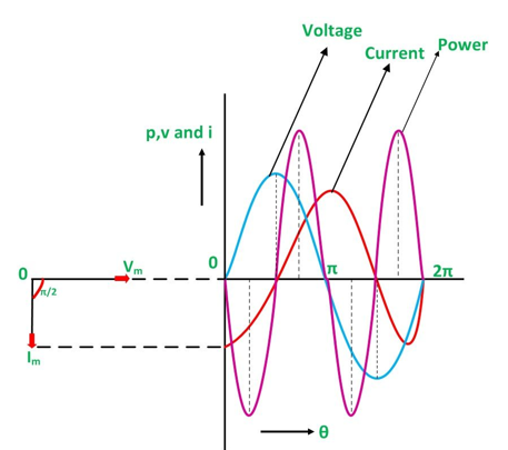 Current in pure inductive ac circuits