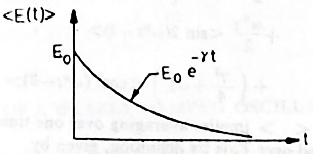 Exponential decay of total energy during damping of harmonic oscillations