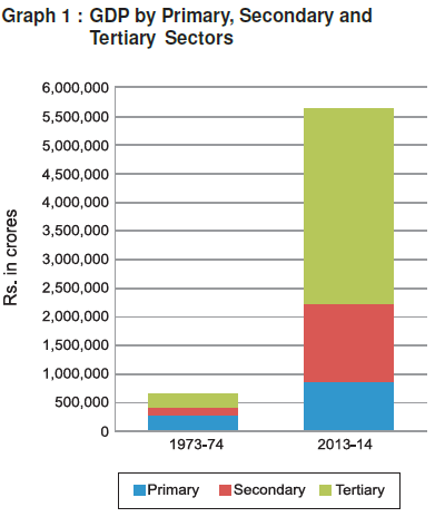 Graph showing GDP by Primary Secondary and Tertiary Sector