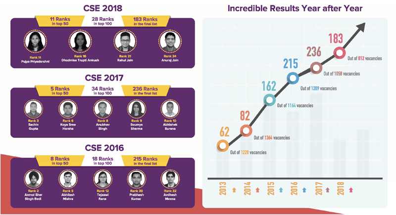 Attend FREE BYJU'S IAS Scholarship Test & Workshop in your city