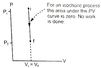 Isochoric process P – V diagram