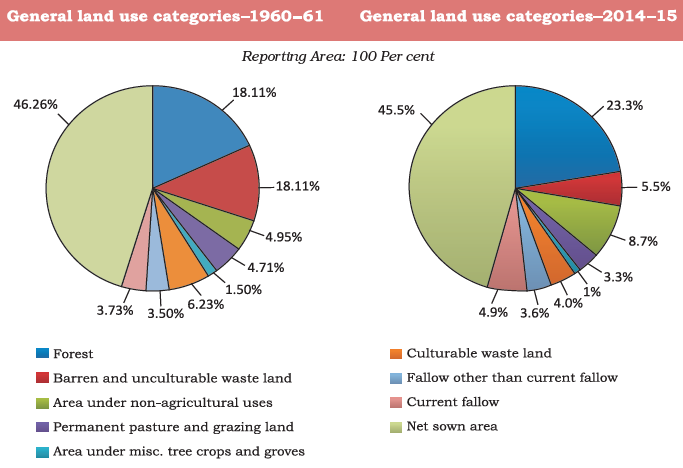 Land Use Pattern in India