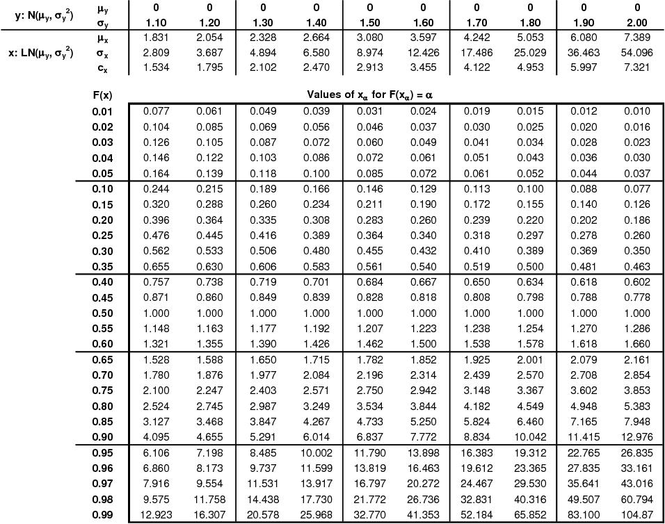 Log-normal distribution table 1