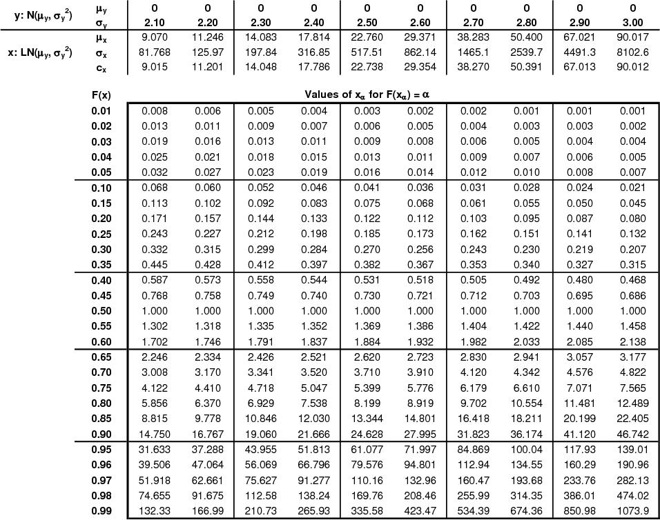Log-normal distribution table 3