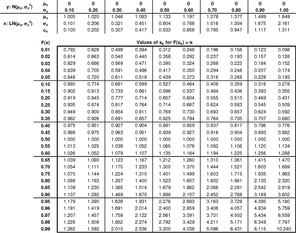 Log-normal distribution table