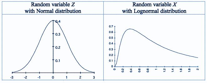 lognormal distribution curve