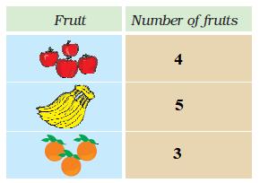 NCERT Solutions For Class 2 Maths Chapter 15 - 3