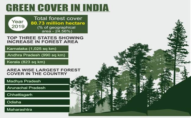Green Cover in India