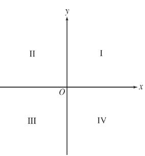 Quadrants in the Cartesian plane