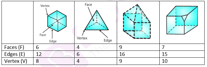 RD Sharma Solutions for Class 7 Maths Chapter 19 Visualising Solid Shapes Image 2