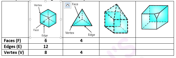 RD Sharma Solutions for Class 7 Maths Chapter 19 Visualising Solid Shapes Image 1