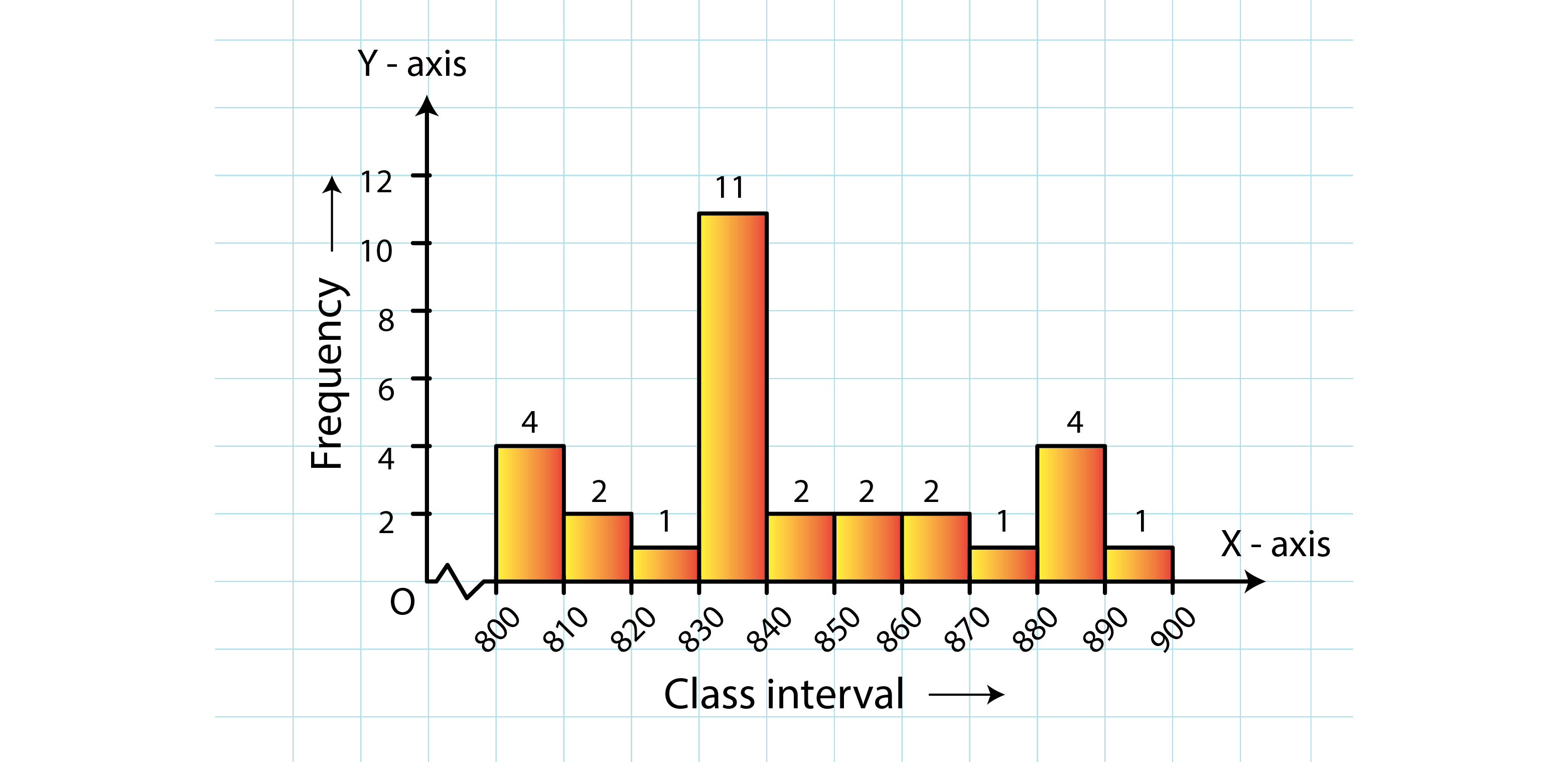 RD Sharma Solutions for Class 8 Maths Chapter 24 – Data Handling – II (Graphical Representation of Data as Histograms) image - 12